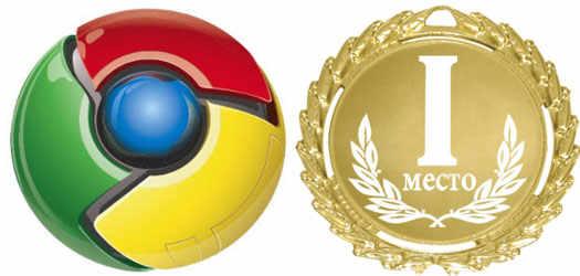 браузер Chrome на первом месте в мире