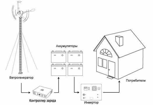 принцип работы и подачи напряжения в дом от ветрогениратора