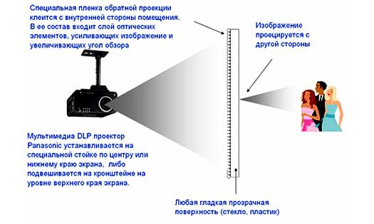 принцип работы видеовитрины