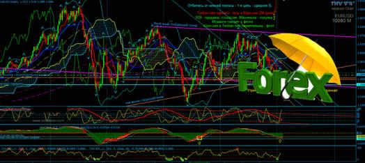 forex аналитика по графикам